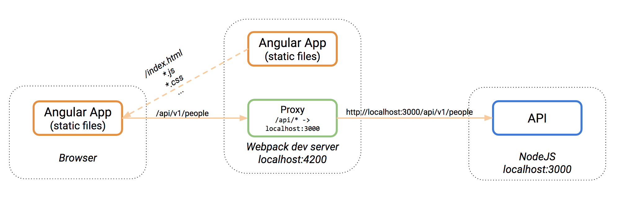 angular and node tutorial