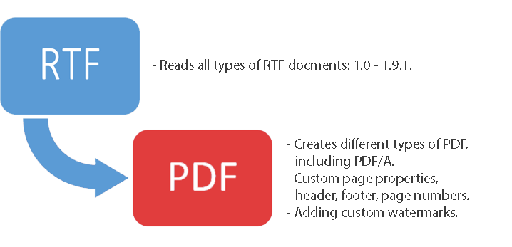 asp net tutorial pdf with c#
