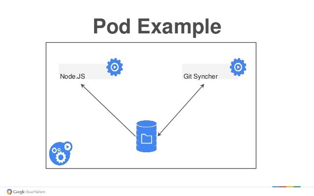 google app engine tutorial node