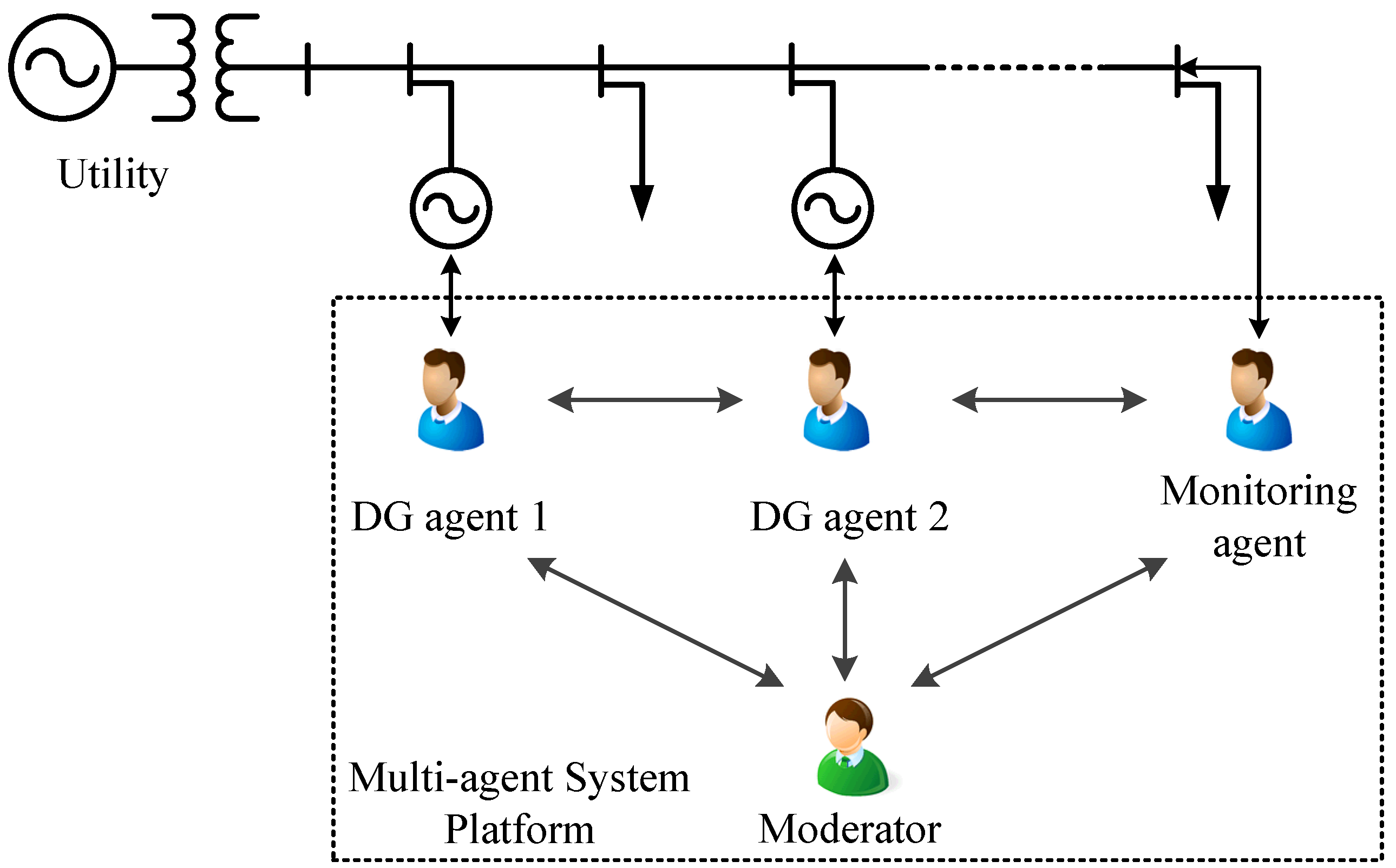 multi agent system tutorial
