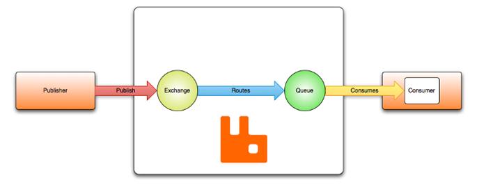 message oriented middleware tutorial