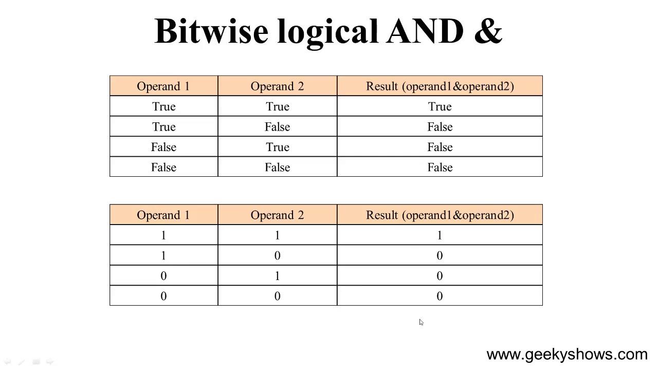 java bitwise operators tutorial