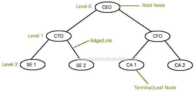 best data structure tutorial