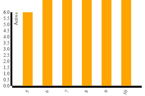 d3 bar chart tutorial