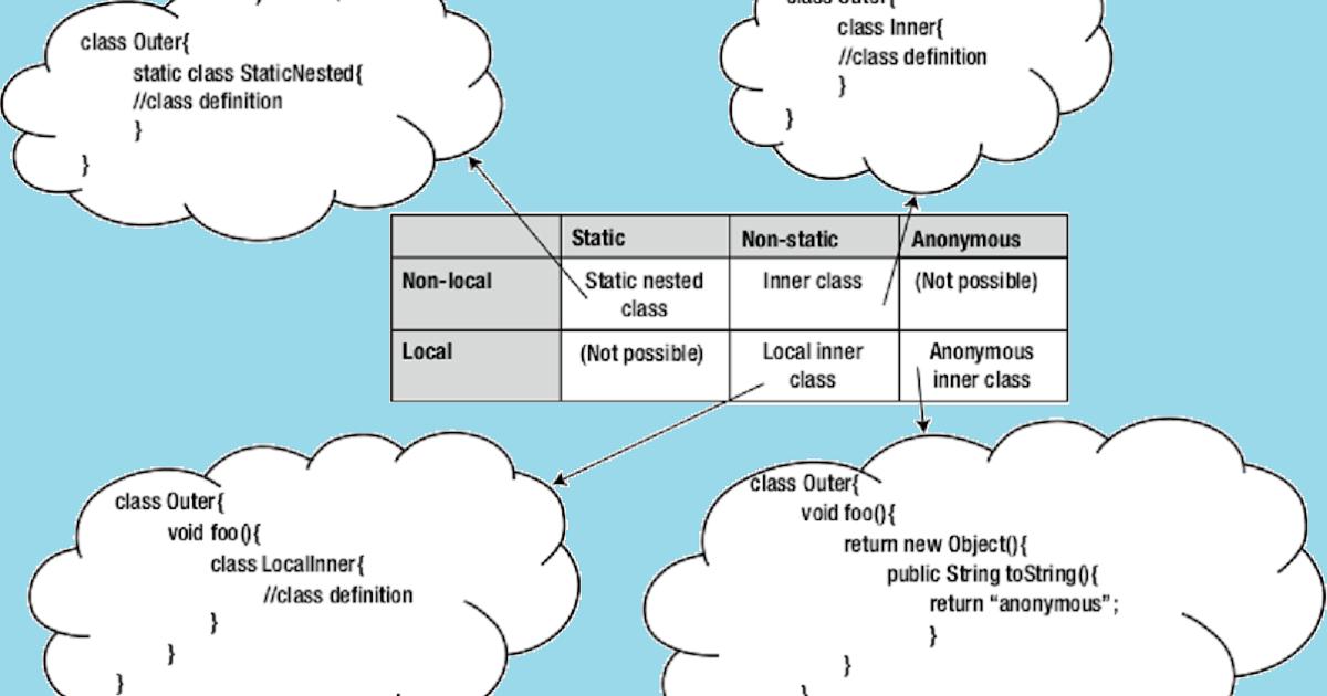 static class java tutorial