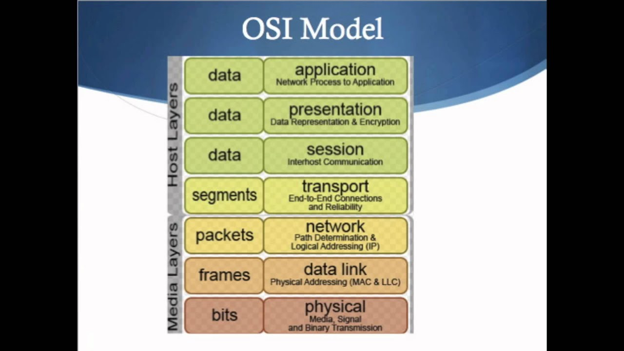 osi model video tutorial