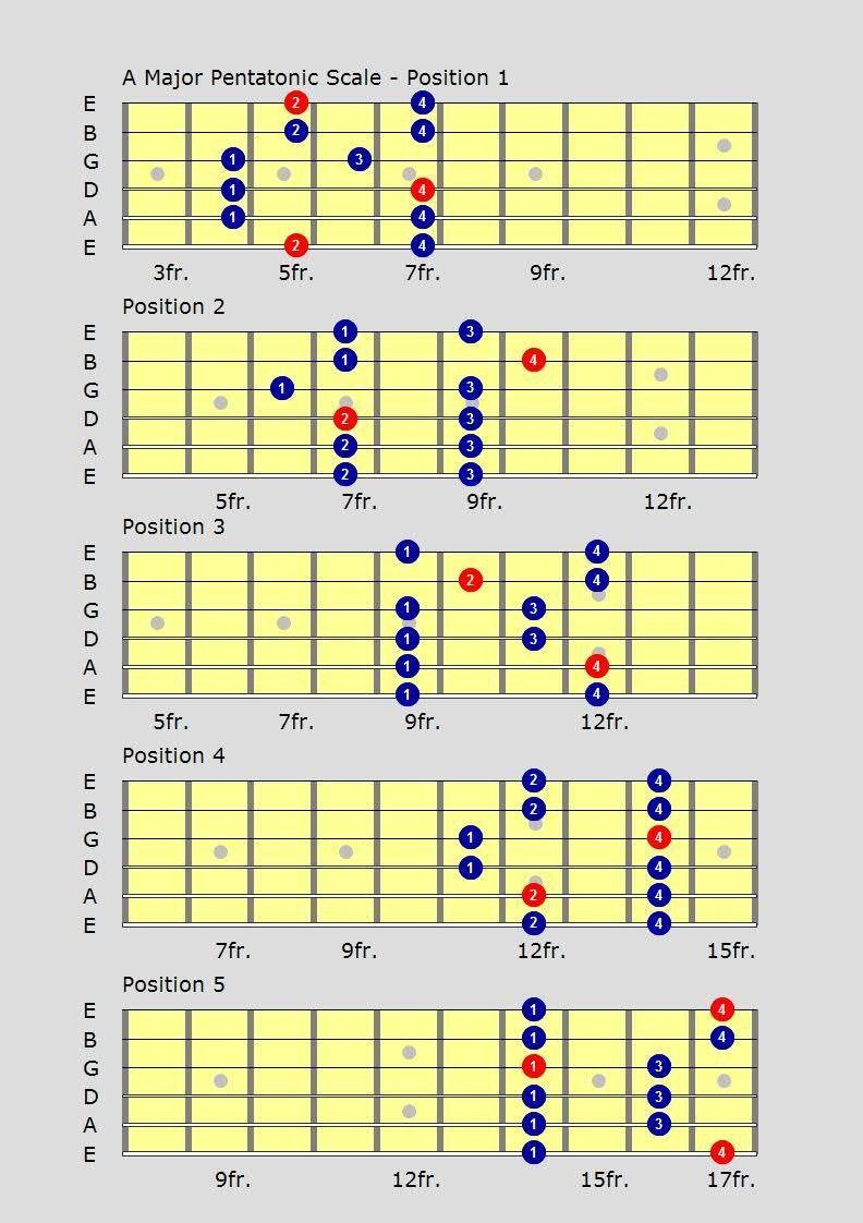 free guitar tutorial videos