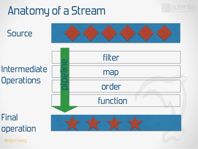 java 8 parallel stream tutorial