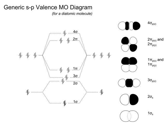molecular orbital diagram tutorial