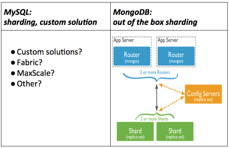 mongodb 3.4 tutorial