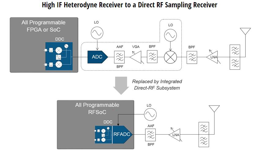 rf oscillator design tutorial