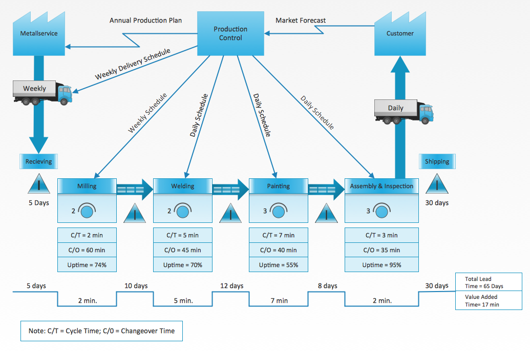 value stream mapping tutorial pdf